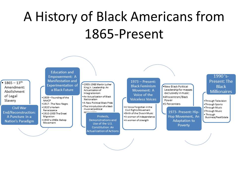 Modern African-American History | The American Dream Movement