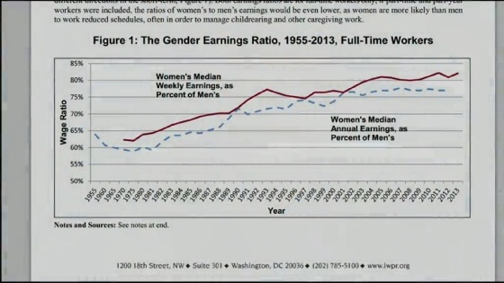 Gender Wage Gap of Full Time Workers